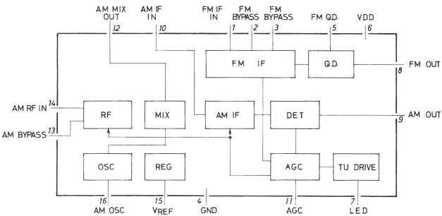 The radio shack optimus 12 603 12 903 page audio amplifier in it but it does incorporate an on chip fm discriminator requiring only an external inductor the block diagram of the ic is below ccuart Images