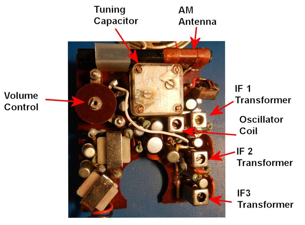 The Current State Of Radio Design